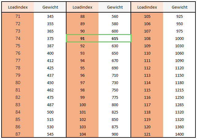 loadindex - draagvermogen band